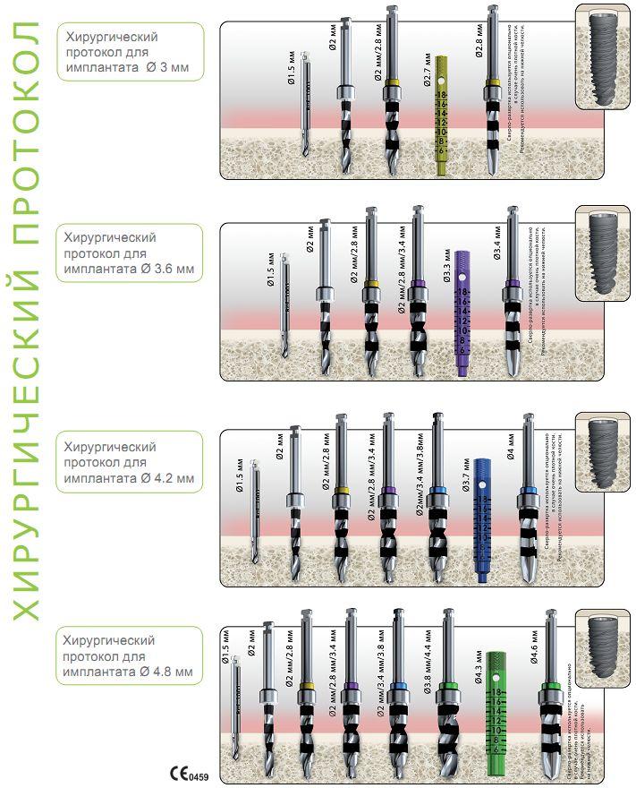 Хирургический протокол установки имплантатов